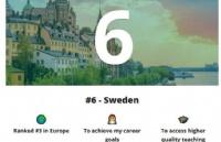 2020年全球十大最佳留学国家排行榜,瑞典榜单第6位!