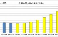 在日外国人数创新高,华人占比最多!