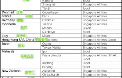 东南亚五国,将允许在新加坡转机