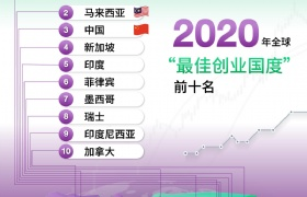 泰国再登USNews2020年世界最佳创业国家排名榜首