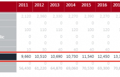 2020英本申请中国学生人数暴增23%!新加坡成亚洲新兴留学热门!