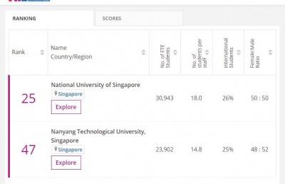 2021年度泰晤士高等教育世界大学排名发布!新加坡国大、南大稳居亚洲TOP10!