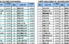 日本大学排名第一?快来看看公司社长们都毕业于哪些大学