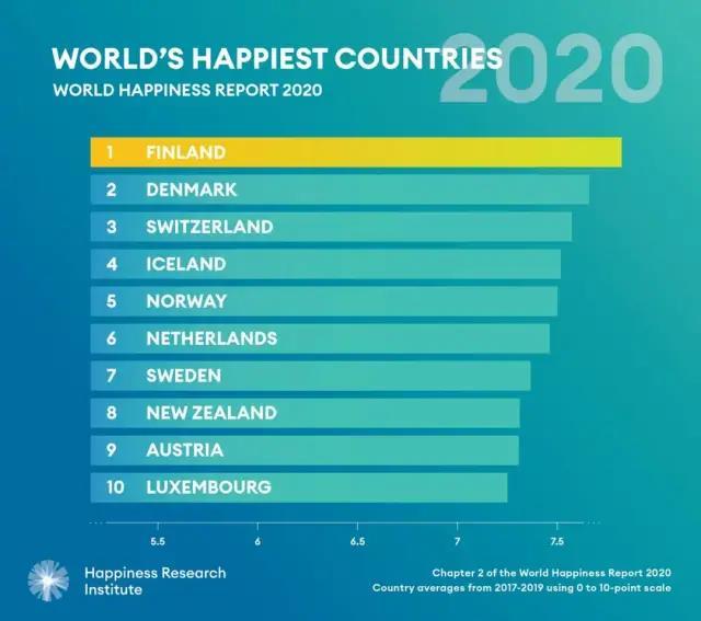 《世界幸福指数报告》:布里斯班、墨尔本、悉尼、珀斯榜上有名!