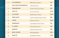 2021QS商科硕士排名:巴黎高等商学院市场营销硕士排名第1,金融硕士世界排名4!