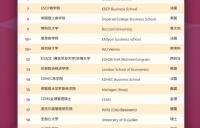2021QS商科硕士排名发布!西班牙IE商学院表现不俗!