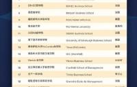 2021QS商科硕士排名发布!格勒诺布尔高等商学院市场营销硕士世界排名第18!