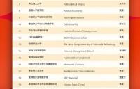 2021QS商科硕士排名发布!南特高等商学院供应链管理硕士世界排名第15,市场营销硕士世界排名20!