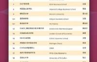 2021QS商科硕士排名发布!德国奥托贝森管理研究所管理学硕士世界排名第17!
