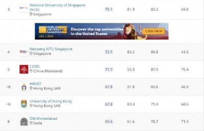2021QS商科硕士、全球MBA排名发布!新国大、南大上榜亚洲前4!