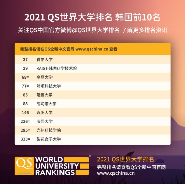 留学韩国,国立大学和私立大学该怎么选?有何区别?