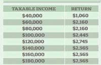 最新细节!澳洲减税新政即将施行,1100万澳人受益!