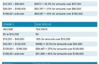 2020财年预算公布,政府计划对1100万澳大利亚人提前减税!