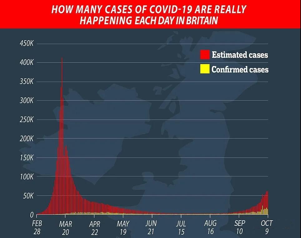 剑桥称英国当前疫情远没有第一波严重!