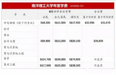 干货| 新加坡南洋理工大学费用介绍(AY2020/21)
