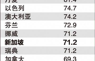全球养老金制度排名发布,新加坡公积金名列第七