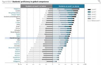 新加坡中学生PISA国际化素养排名第一!想留学新加坡中学,干货来了~