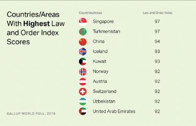 全球法律与秩序指数排名发布,新加坡第一,中国排第三