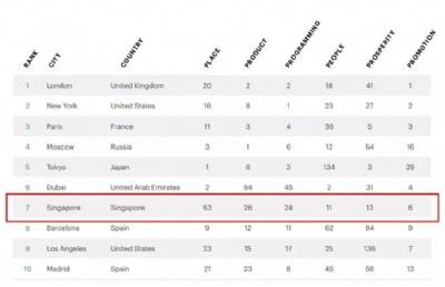 全球治安排名第1!世界最佳城市排名第7!这样的新加坡到底有多好?