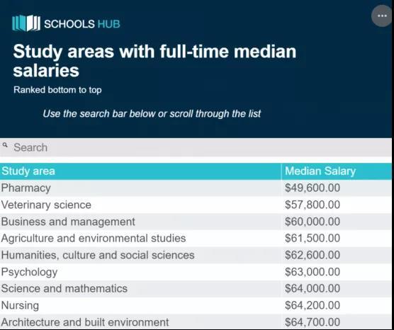 最新!澳洲毕业生薪资排行榜出炉!牙医最赚钱!