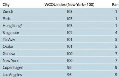 《全球生活成本调查》显示,新加坡不再是全球生活费最高城市!