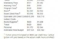 留学一年开销7万美元起?快来算算你的钱都花在哪儿了!