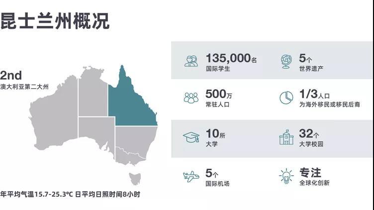 昆士兰留学大揭秘,为什么昆士兰能成为新兴留学目的地?