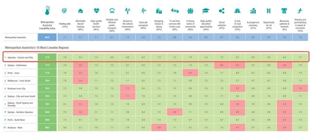 跃居榜首!阿德莱德被评为澳大利亚最宜居城市!