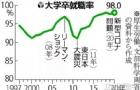 2020年日本大学毕业生就业难不难?看完就知道了!