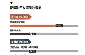 出国读研人数持续上升,新加坡大学为何备受青睐?