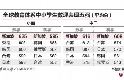 最新全球数理教育评估结果发布,新加坡学生有点强!