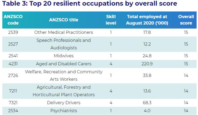 官方最新调查!这三个行业未来5年在澳洲最有发展前景!