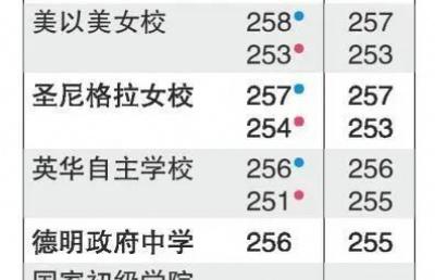 新加坡中学最新排行榜,这可能是最后一次排名