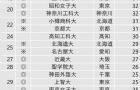 日本700多所大学中,哪些学校最会培养学生?