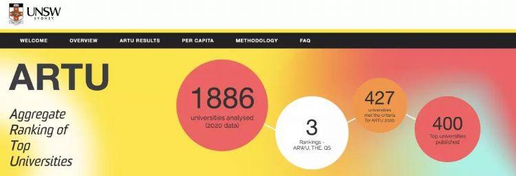 优秀!UNSW自创大学排行榜!墨大全澳第一!