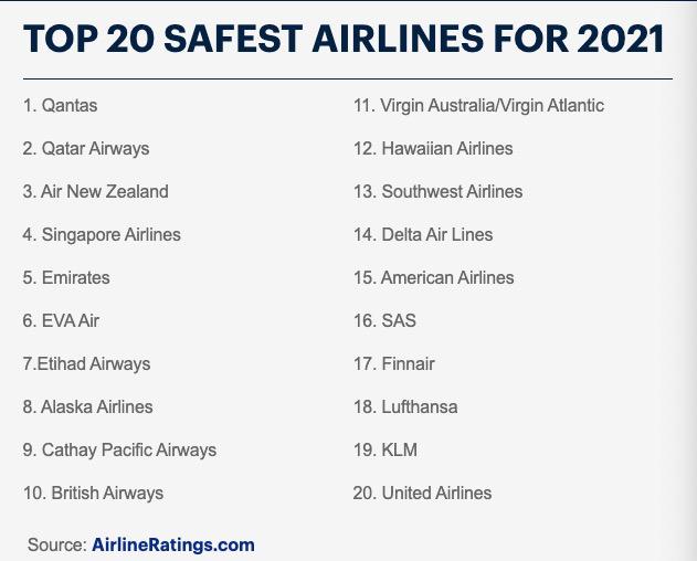 2021年全球最安全的航空公司排名出炉:澳航再次位列第一!