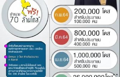 泰国总理巴育:年底前半数泰民享受免费接种疫苗