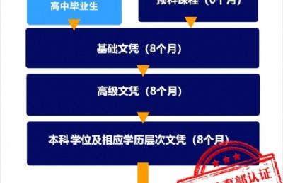 莎顿 | 高中毕业读(8+8+8)24个月课程,就可本科毕业!中国教育部认证!