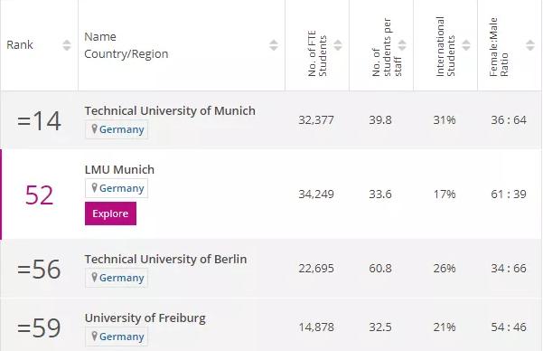 德国计算机专业留学哪些院校比较好?就业前景如何?