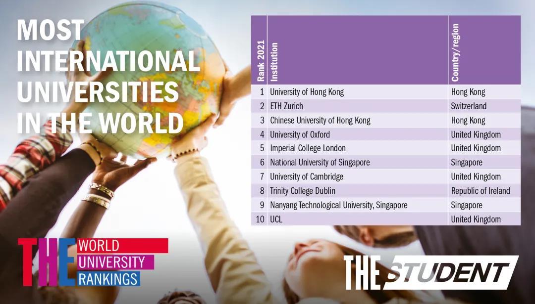 泰晤士2021年度全球化大学排名出炉,澳洲六所大学上榜!