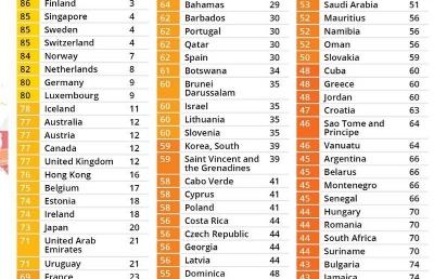 2020年全球廉洁排名发布,新加坡第三