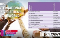 泰晤士高等教育2021年度全球化大学排名出炉,苏黎世联邦理工学院排名第2位!