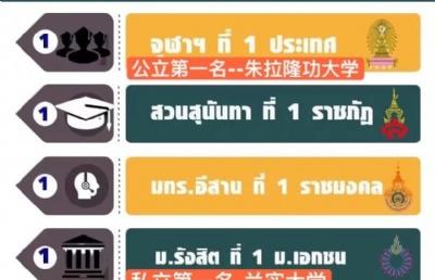 重磅!泰国兰实大学再次荣获全泰私立第一!