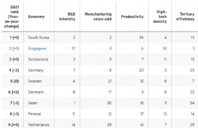 2021 全球创新指数排名发布,新加坡位列世界第二!