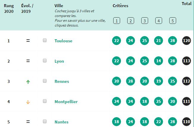2021年法国最宜居宜学十大城市出炉!挤破头皮也要来这里留学的原因是?
