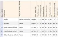 2021金融时报全球MBA排名来啦!成功登顶榜首的法国院校是...