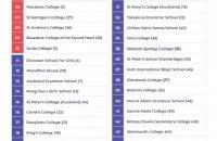 新西兰Top50高中列表――助你圆大学梦!