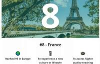 2021全球最佳留学国家排行榜出炉,法国全球第八!