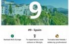 2021全球最佳留学国家排行榜出炉,西班牙全球第九!