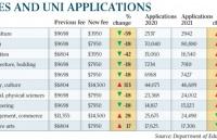 神操作!专业学费涨了,入学率反而更高?